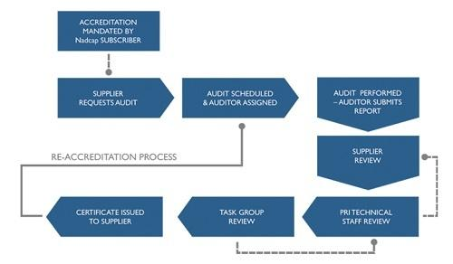 Nadcap Accreditation Process