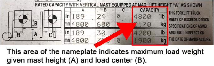 the max capacity on a forklift data plate