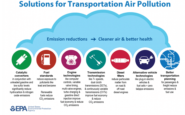 Solutions for Transportation Air Pollution
