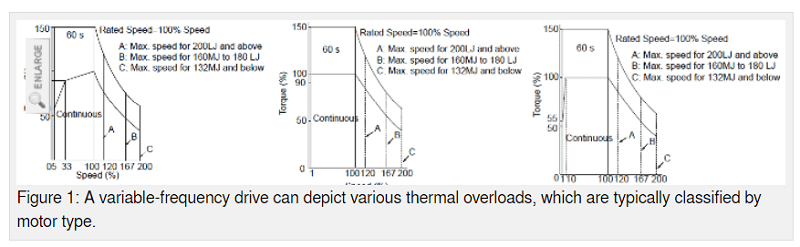 VFD Thermal Overload