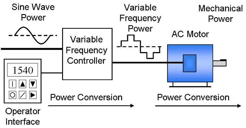 How Do Variable Frequency Drives Work?